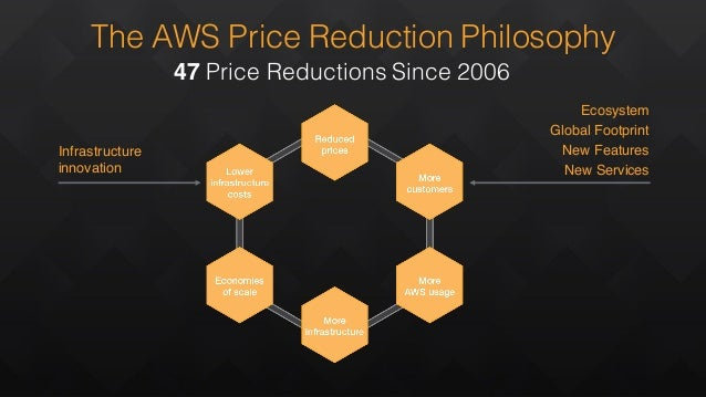 The AWS Price Reduction Philosophy 47 Price Reductions Since 2006 Infrastructure innovation Ecosystem Global Footprint New...