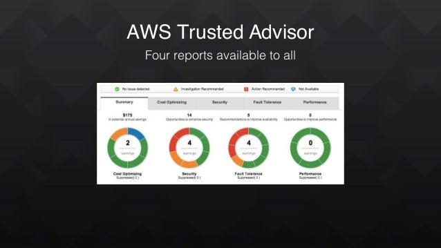 AWS Trusted Advisor Four reports available to all