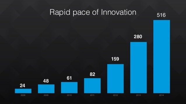 Rapid pace of Innovation 2008 2009 2010 2011 2012 2013 2014 280 159 82 61 48 24 516