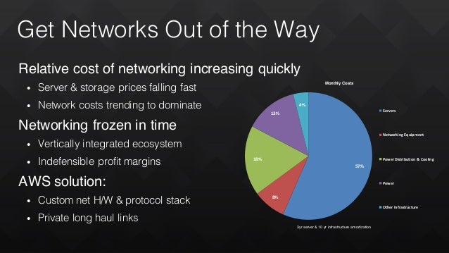 Get Networks Out of the Way Relative cost of networking increasing quickly • Server & storage prices falling fast • Networ...