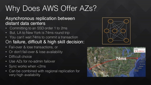 Why Does AWS Offer AZs? Asynchronous replication between distant data centers • Committing to an SSD order 1 to 2ms • But,...