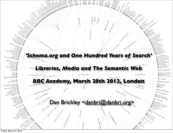 Schema.org and One Hundred Years of Search                            Libraries, Media and The Semantic Web               ...