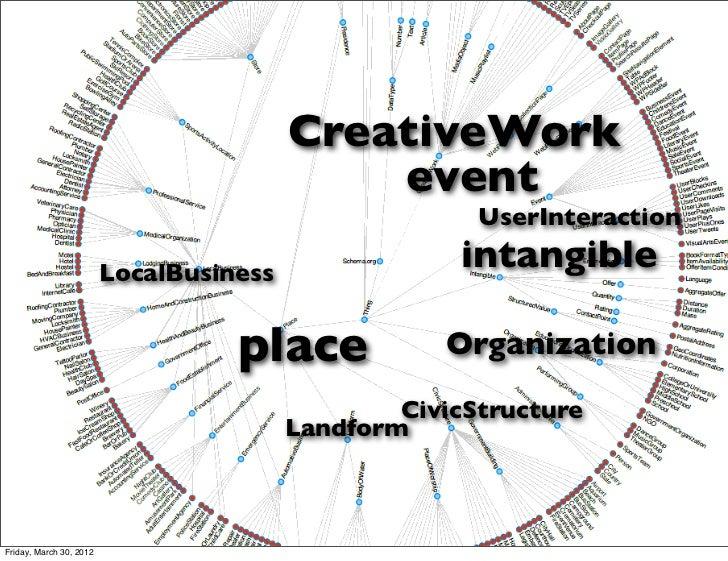 CreativeWork                                             event                                                       UserI...