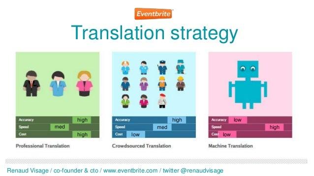 Translation strategy                         high                              high                   low                 ...