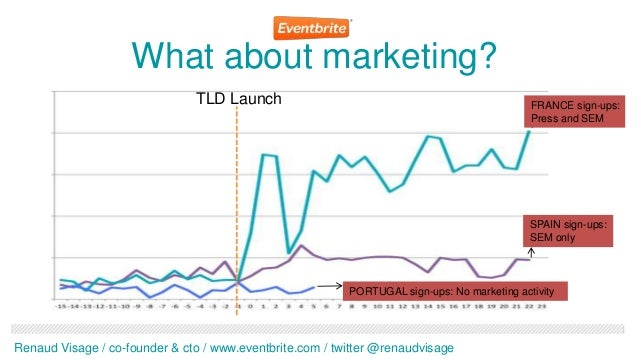 What about marketing?                               TLD Launch                                                    FRANCE s...