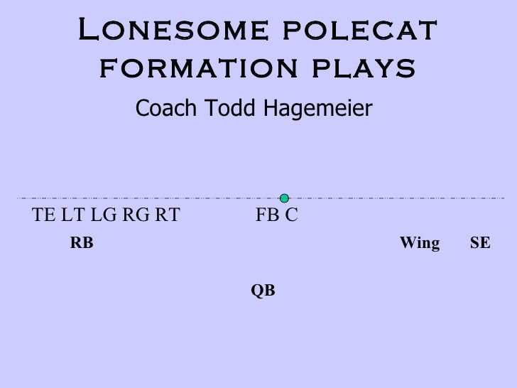 Lonesome polecat formation plays Coach Todd Hagemeier TE LT LG RG RT  FB C RB  Wing  SE QB