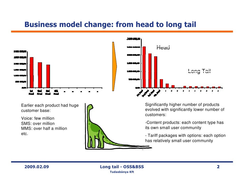 Long Tail Business Model and OSS/BSS