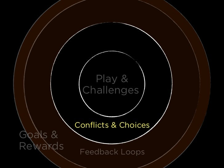 Play &           Challenges          Conflicts & ChoicesGoals &Rewards    Feedback Loops