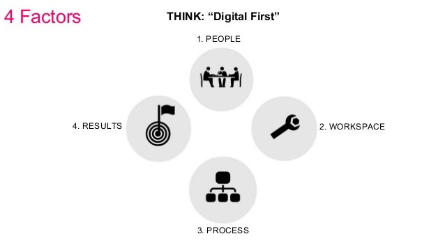 """4 Factors 1. PEOPLE 2. WORKSPACE 3. PROCESS 4. RESULTS THINK: """"Digital First"""""""