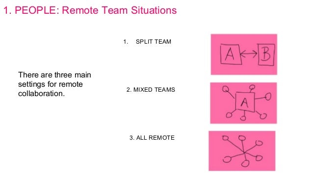 1. PEOPLE: Remote Team Situations 1. SPLIT TEAM 2. MIXED TEAMS 3. ALL REMOTE There are three main settings for remote coll...