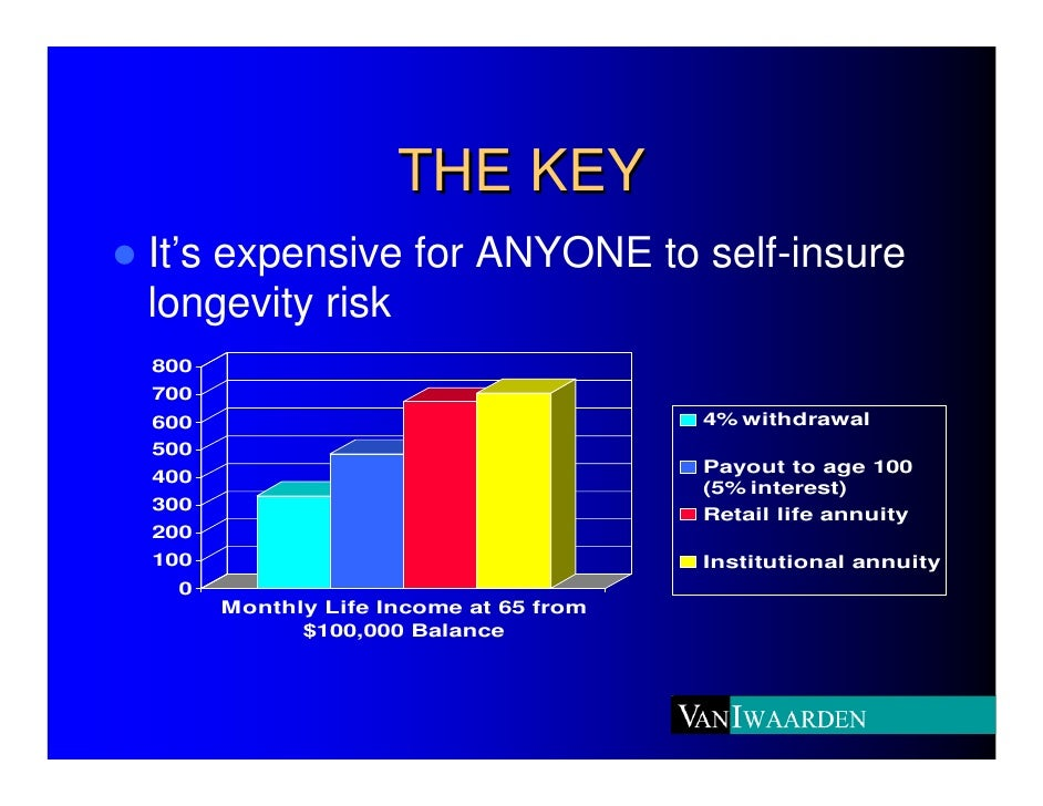 THE KEY It's expensive for ANYONE to self-insure longevity risk 800 700 600                                    4% withdraw...