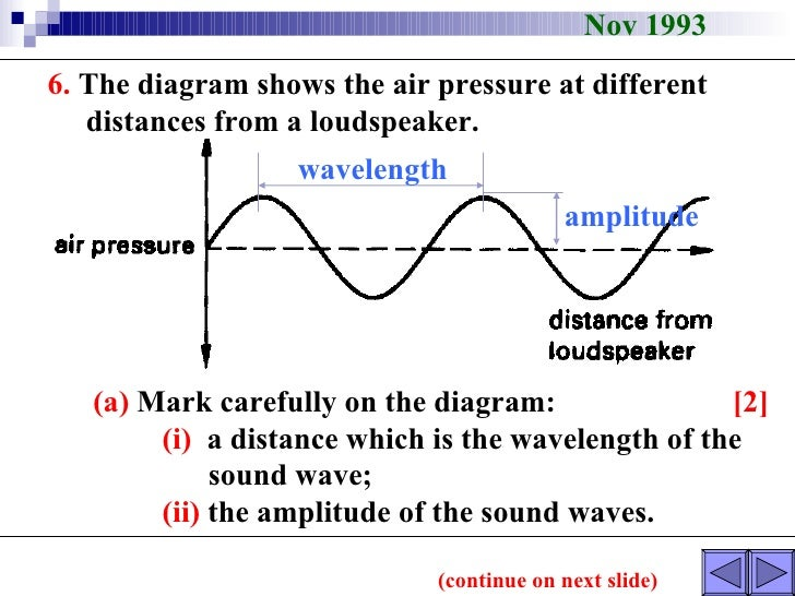 Longitudinal And Transverse Waves