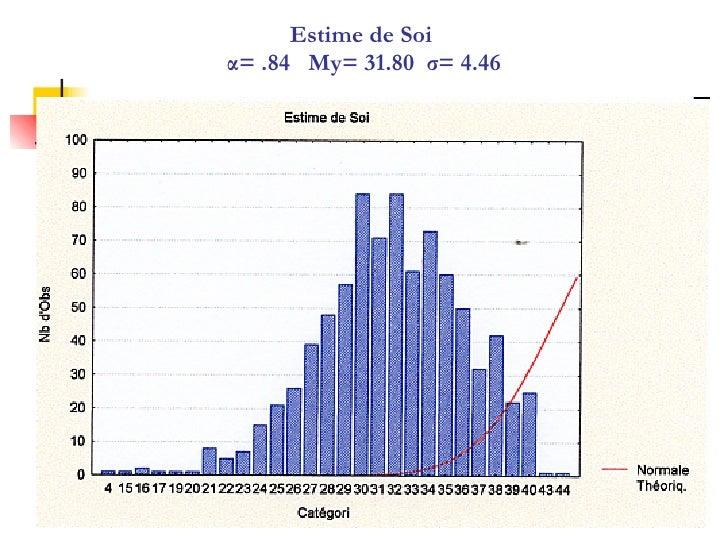 Estime de Soi  α= .84  My= 31.80  σ= 4.46
