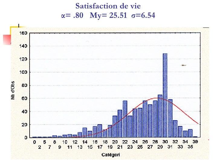 Satisfaction de vie α= .80  My= 25.51  σ=6.54