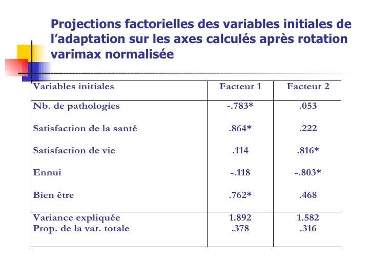 Projections factorielles des variables initiales de l'adaptation sur les axes calculés après rotation varimax normalisée