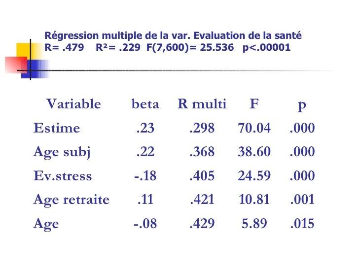 Régression multiple de la var. Evaluation de la santé R= .479  R²= .229  F(7,600)= 25.536  p<.00001