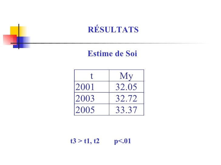 RÉSULTATS Estime de Soi t3 > t1, t2  p<.01