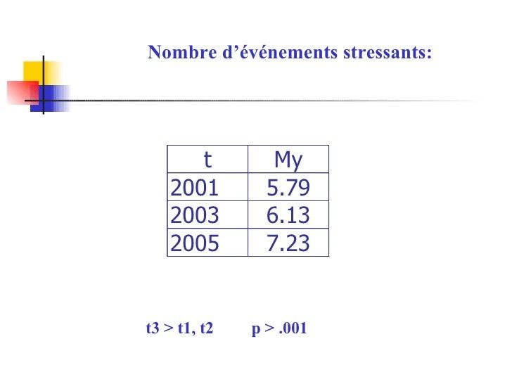 Nombre d'événements stressants: t3 > t1, t2  p > .001