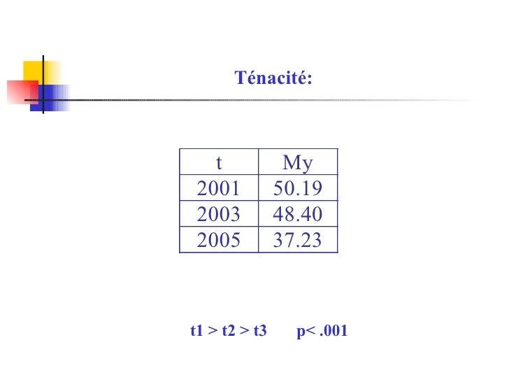 Ténacité: t1 > t2 > t3  p< .001
