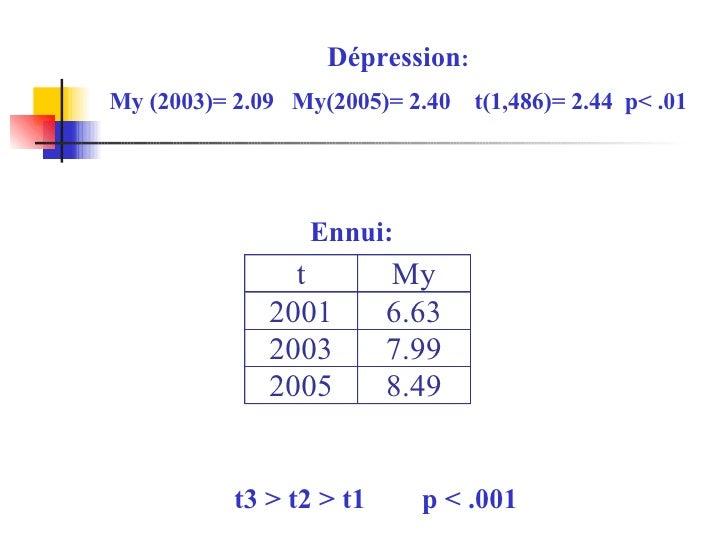 Dépression : My (2003)= 2.09  My(2005)= 2.40  t(1,486)= 2.44  p< .01 Ennui: t3 > t2 > t1  p < .001