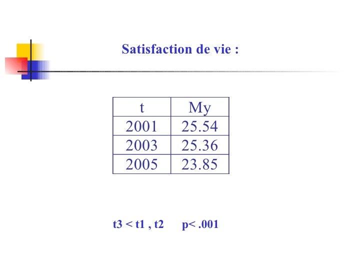 Satisfaction de vie : t3 < t1 , t2  p< .001