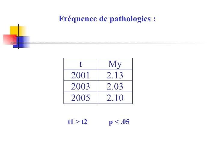 Fréquence de pathologies : t1 > t2  p < .05