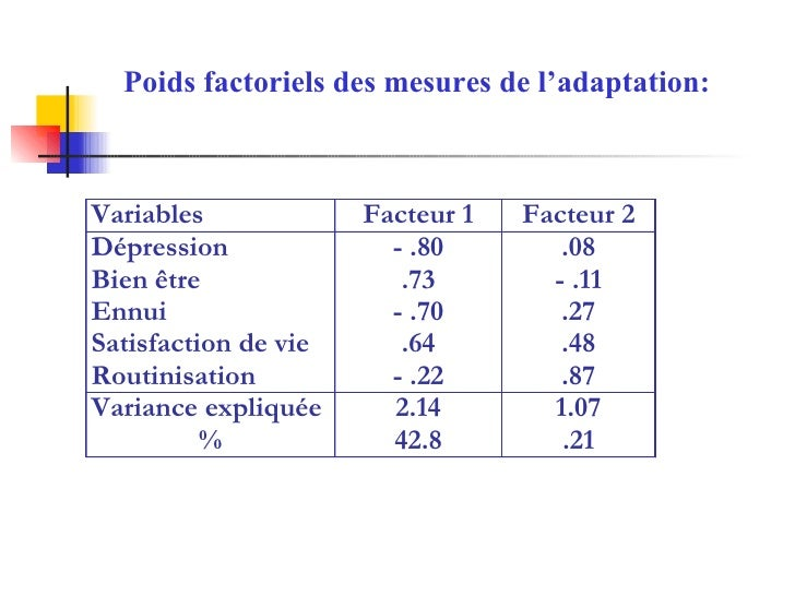 Poids factoriels des mesures de l'adaptation: