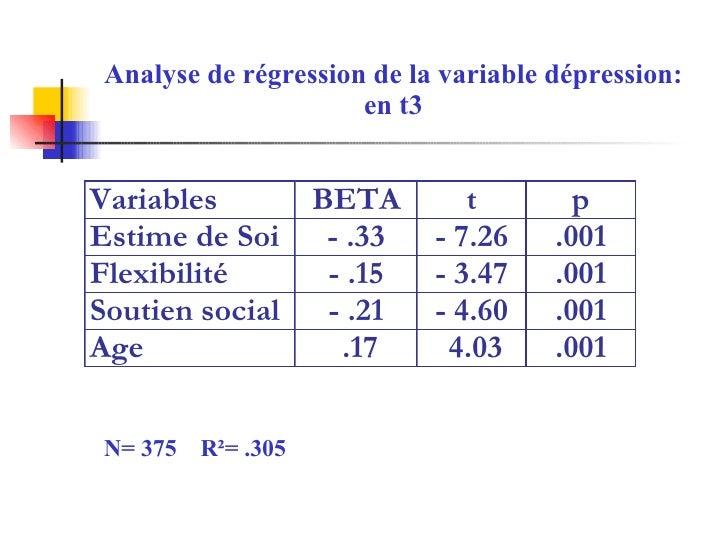 Analyse de régression de la variable dépression: en t3 N= 375  R²= .305