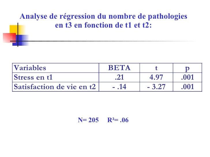 Analyse de régression du nombre de pathologies en t3 en fonction de t1 et t2: N= 205  R²= .06