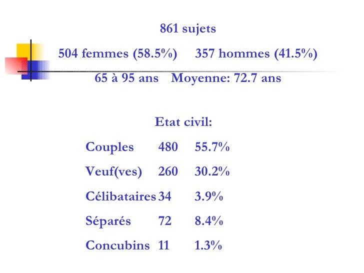 861 sujets 504 femmes (58.5%)  357 hommes (41.5%) 65 à 95 ans   Moyenne: 72.7 ans Etat civil: Couples 480 55.7% Veuf(ves) ...