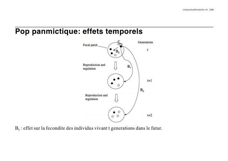 LongLastingMontpellier.nb   13     Pop panmictique: effets temporels     Bt : effet sur la fecondite des individus vivant ...