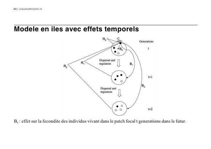 22   LongLastingMontpellier.nb     Modele en iles avec effets temporels     Bt : effet sur la fecondite des individus viva...