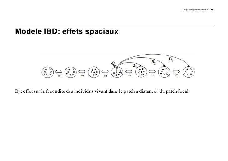 LongLastingMontpellier.nb   29     Modele IBD: effets spaciaux     Bi : effet sur la fecondite des individus vivant dans l...