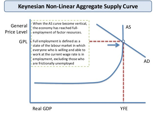 the short and long run aggregate supply curve A typical short-run aggregate supply curve, labeled sras, is presented in this graph consider a few highlights first, note that the price level is measured on the vertical axis and real production is measured on the horizontal axis.