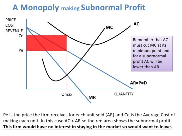 supernormal profits essay Those firms which make the products consumers want at the lowest cost may earn supernormal profits at least in the short run in contrast, those firms which fail to be allocatively efficient may be driven out of the market.