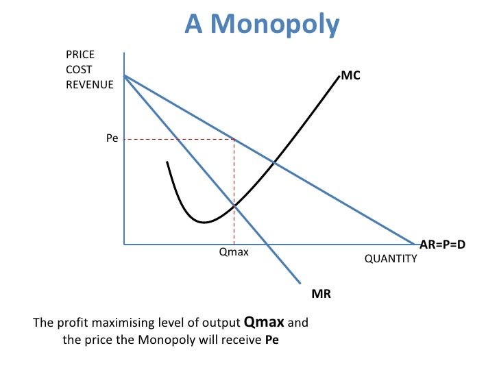 monopoly micro economics essay Free essay: all i ever needed to know about microeconomics i learned from the hasbro board game monopoly some people, like myself, need practical models in.