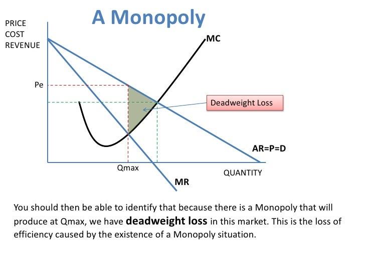then pure monopoly does not exist do you agree Externalities with monopoly  this is the deadweight loss of the externality in this monopoly market however this is not a general rule  you agree.