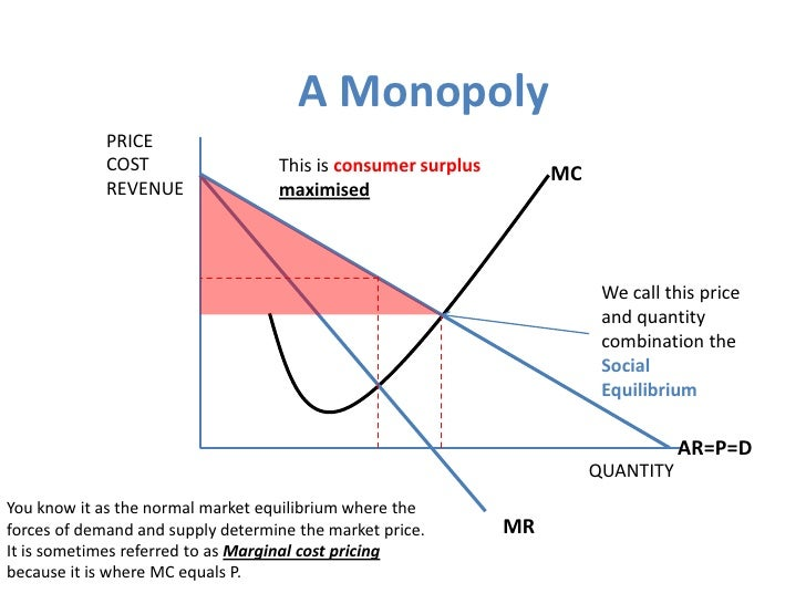 diagram of monopoly companies long run for monopoly  long run for monopoly