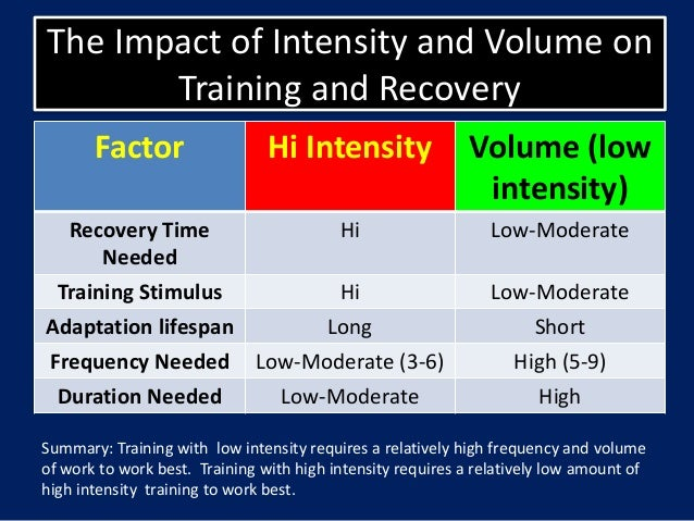 Image result for intensity and volume