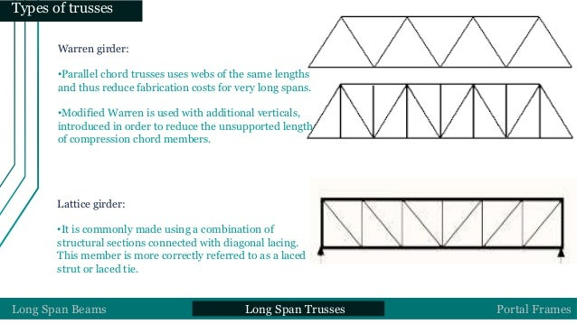 deflection of an eccentric tie A load at any other point in the cross section is known as an eccentric load the buckling mode of deflection is considered a failure truss with spring tie.