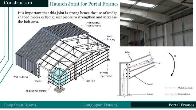 Portal Roof Amp Sc 1 St Slideshare