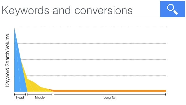 Keywords and conversionsKeywordSearchVolume Head Long TailMiddle