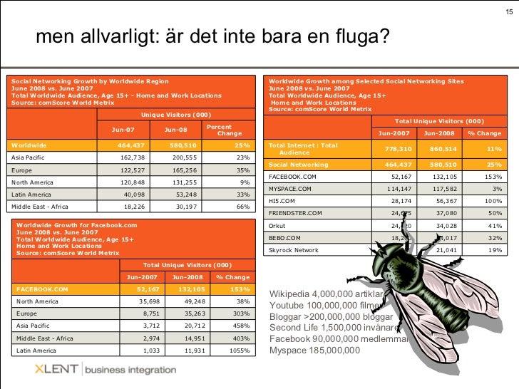 men allvarligt: är det inte bara en fluga? Wikipedia 4,000,000 artiklar Youtube 100,000,000 filmer Bloggar >200,000,000 bl...