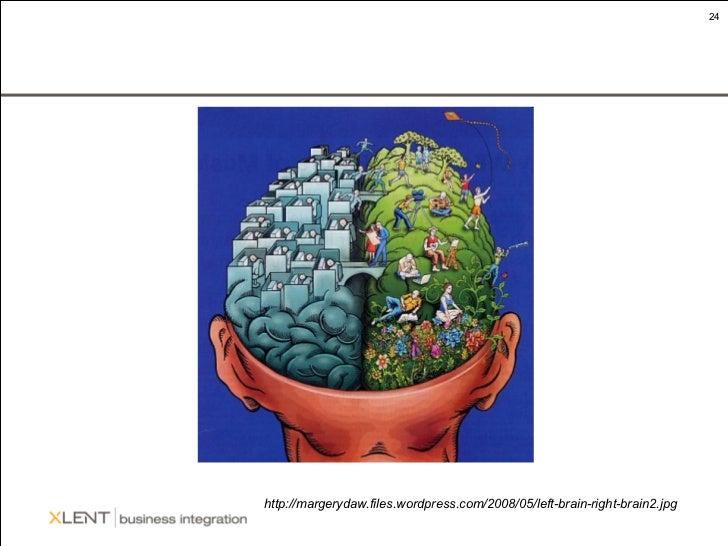 http://margerydaw.files.wordpress.com/2008/05/left-brain-right-brain2.jpg