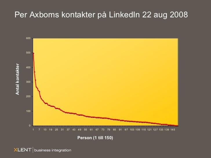 Per Axboms kontakter på LinkedIn 22 aug 2008 Person (1 till 150) Antal kontakter