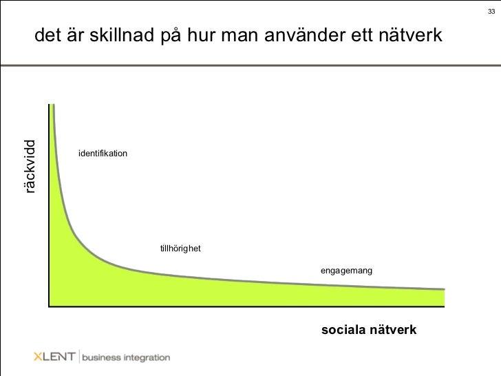 det är skillnad på hur man använder ett nätverk räckvidd sociala nätverk identifikation tillhörighet engagemang