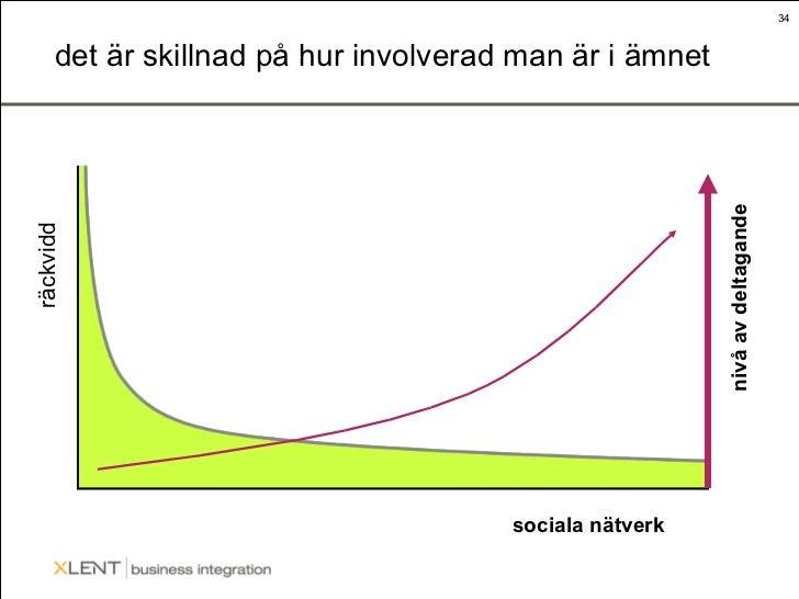 det är skillnad på hur involverad man är i ämnet räckvidd sociala nätverk nivå av deltagande