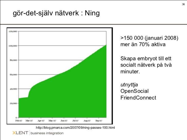 gör-det-själv nätverk : Ning http://blog.pmarca.com/2007/09/ning-passes-100.html Skapa embryot till ett socialt nätverk på...