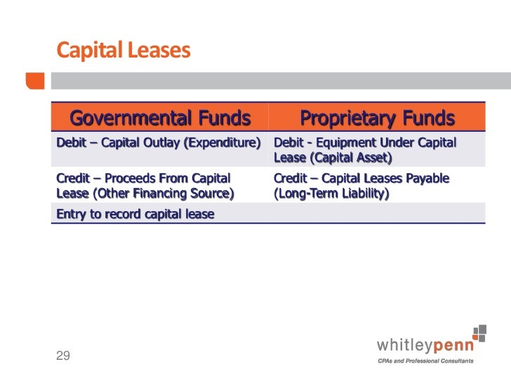 Image Result For Accounting For Long Term Leases