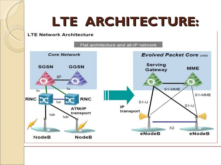 Long term evolution lte technology for Architecture lte
